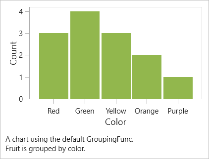 has been grouped by color and its results rendered to a bar chart