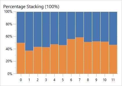 PercentageStackingChart
